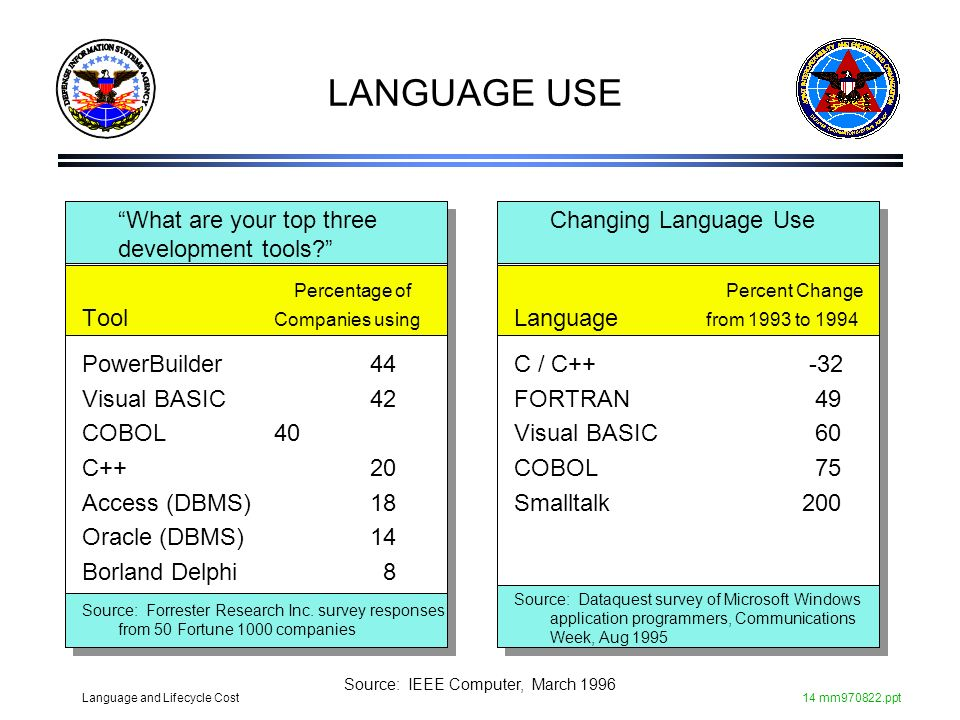 LANGUAGE USE What are your top three development tools