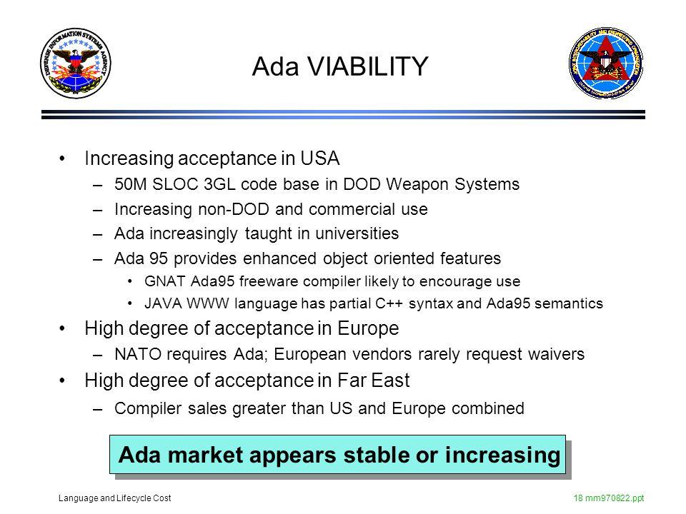 Ada VIABILITY Ada market appears stable or increasing