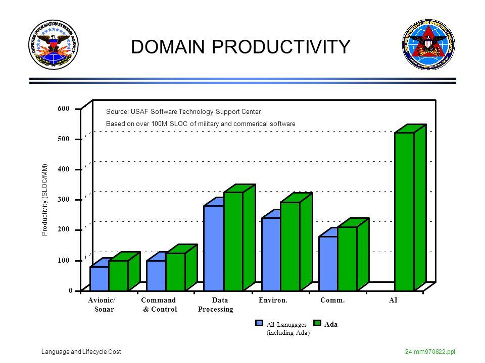 DOMAIN PRODUCTIVITY Avionic/ Sonar Command & Control Data Processing
