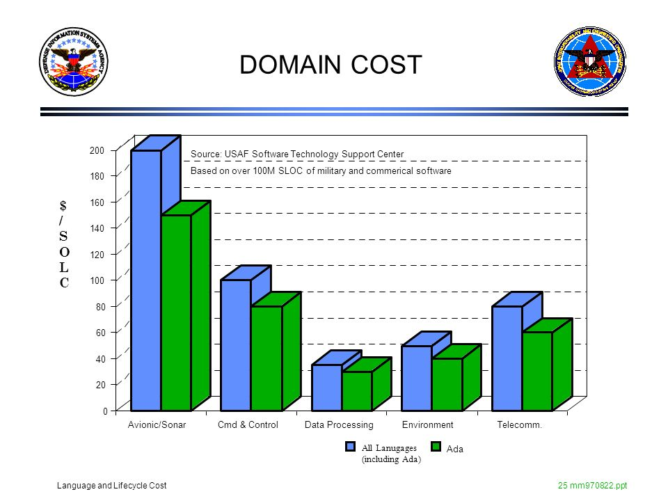 DOMAIN COST $ / S O L C Avionic/Sonar Cmd & Control Data Processing
