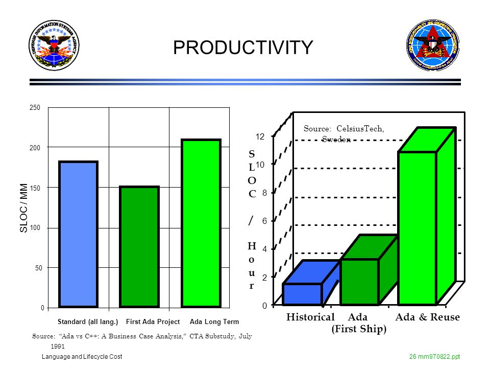 PRODUCTIVITY S L O C / H o u r Historical Ada (First Ship) Ada & Reuse