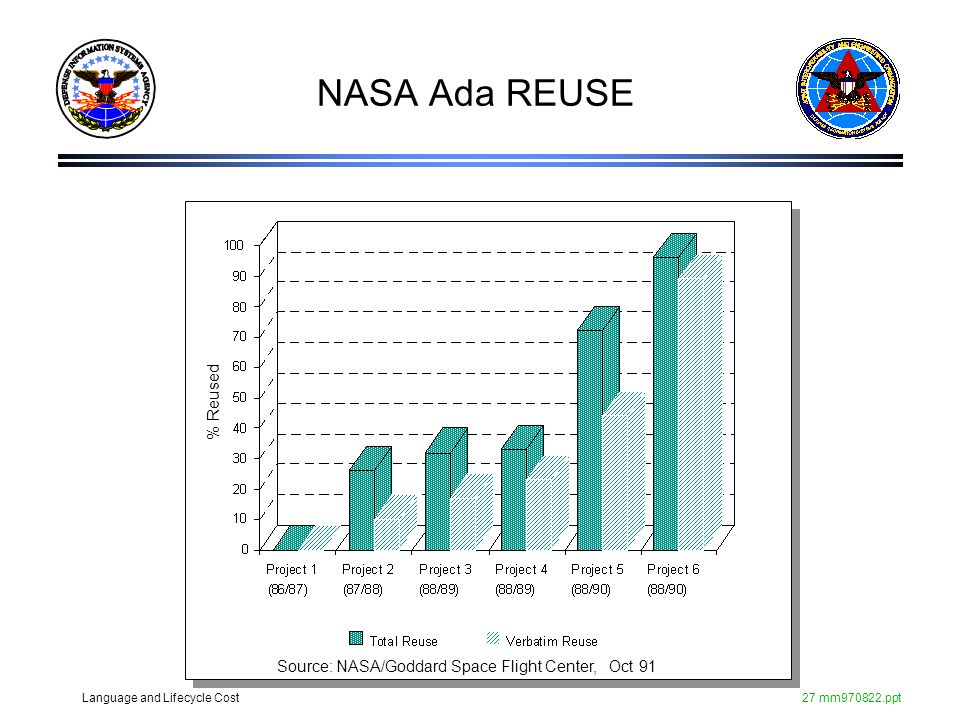 NASA Ada REUSE % Reused Source: NASA/Goddard Space Flight Center, Oct 91