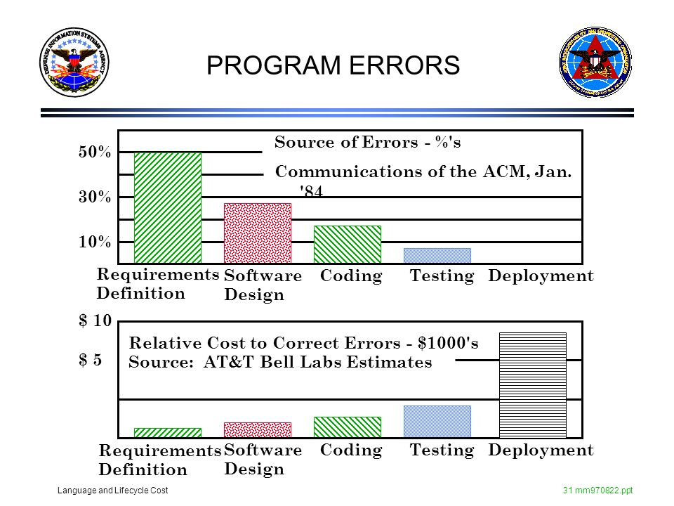 PROGRAM ERRORS Source of Errors - % s