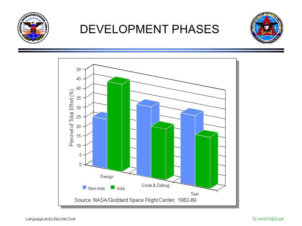 DEVELOPMENT PHASES Percnet of Total Effort (%)
