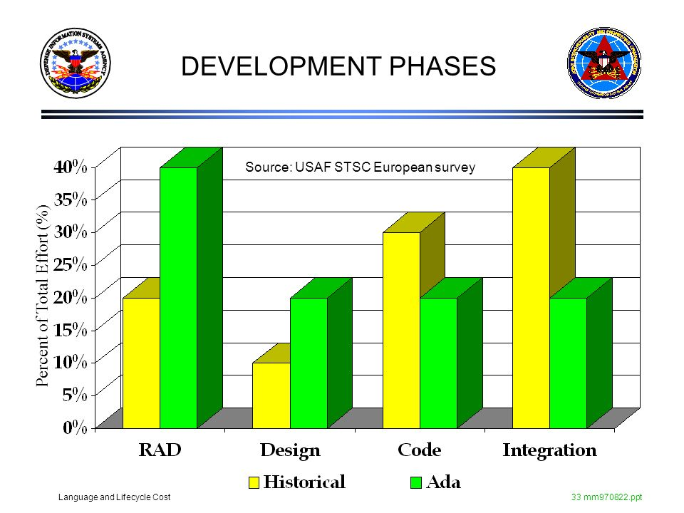 DEVELOPMENT PHASES Percent of Total Effort (%)