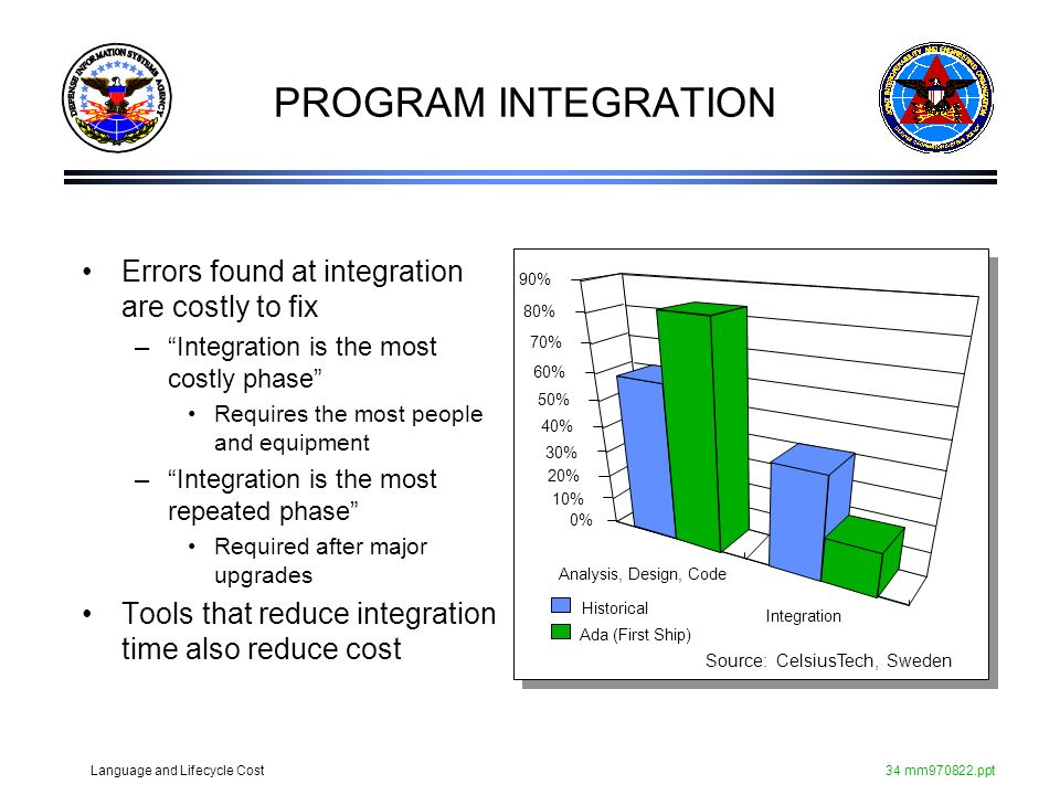 PROGRAM INTEGRATION Errors found at integration are costly to fix