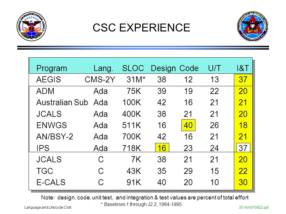 CSC EXPERIENCE Program Lang. SLOC Design Code U/T I&T