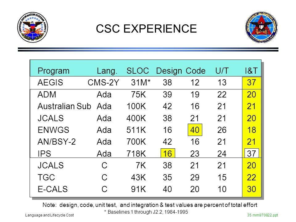 CSC EXPERIENCE Program Lang. SLOC Design Code U/T I&T