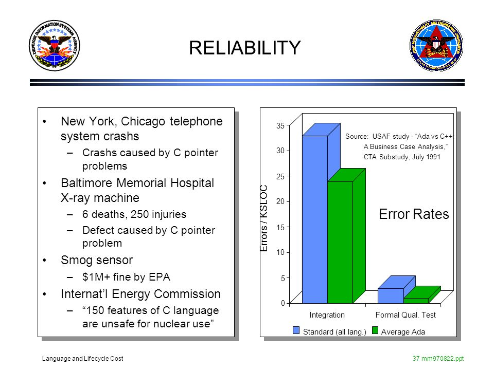RELIABILITY Error Rates New York, Chicago telephone system crashs
