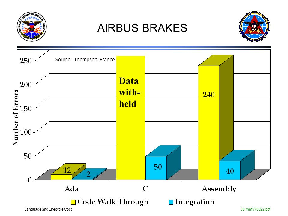 AIRBUS BRAKES Source: Thompson, France Data with-held Number of Errors