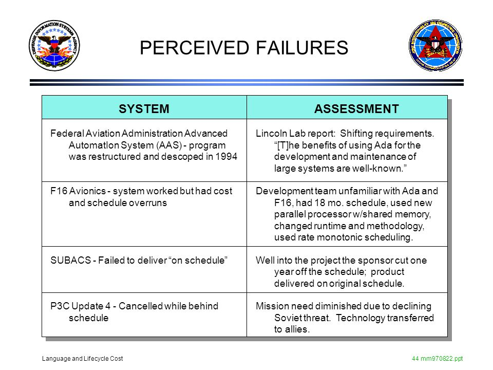 PERCEIVED FAILURES SYSTEM ASSESSMENT