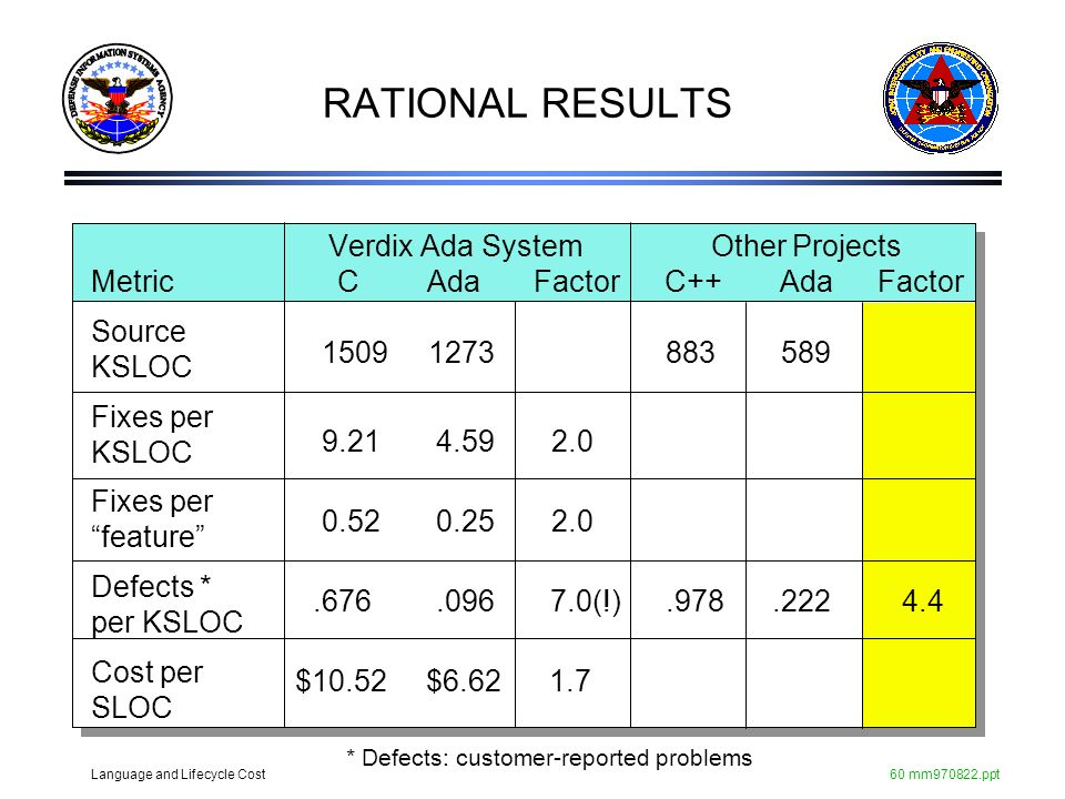 RATIONAL RESULTS Verdix Ada System Other Projects