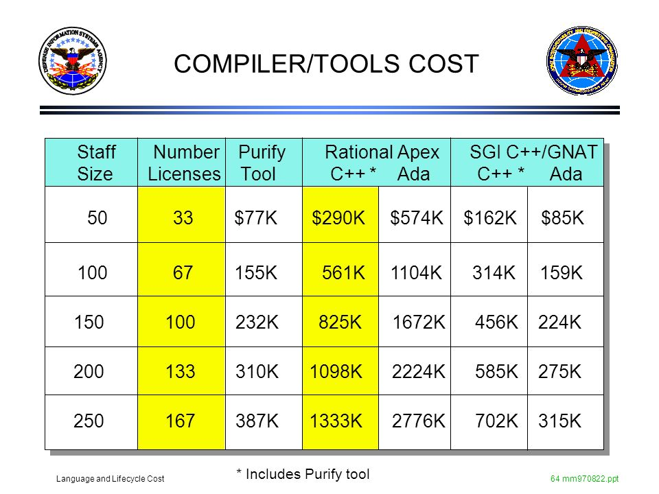 COMPILER/TOOLS COST Staff Number Purify Rational Apex SGI C++/GNAT