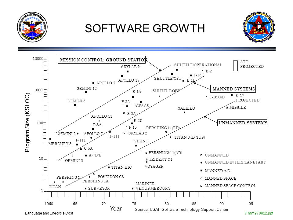 SOFTWARE GROWTH Program Size (KSLOC) Year 10000 100 1000 10 1 1960 95