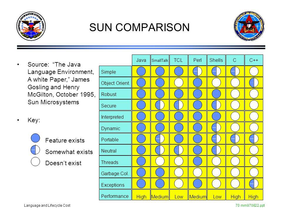 SUN COMPARISON Java SmallTalk TCL Perl Shells C C++