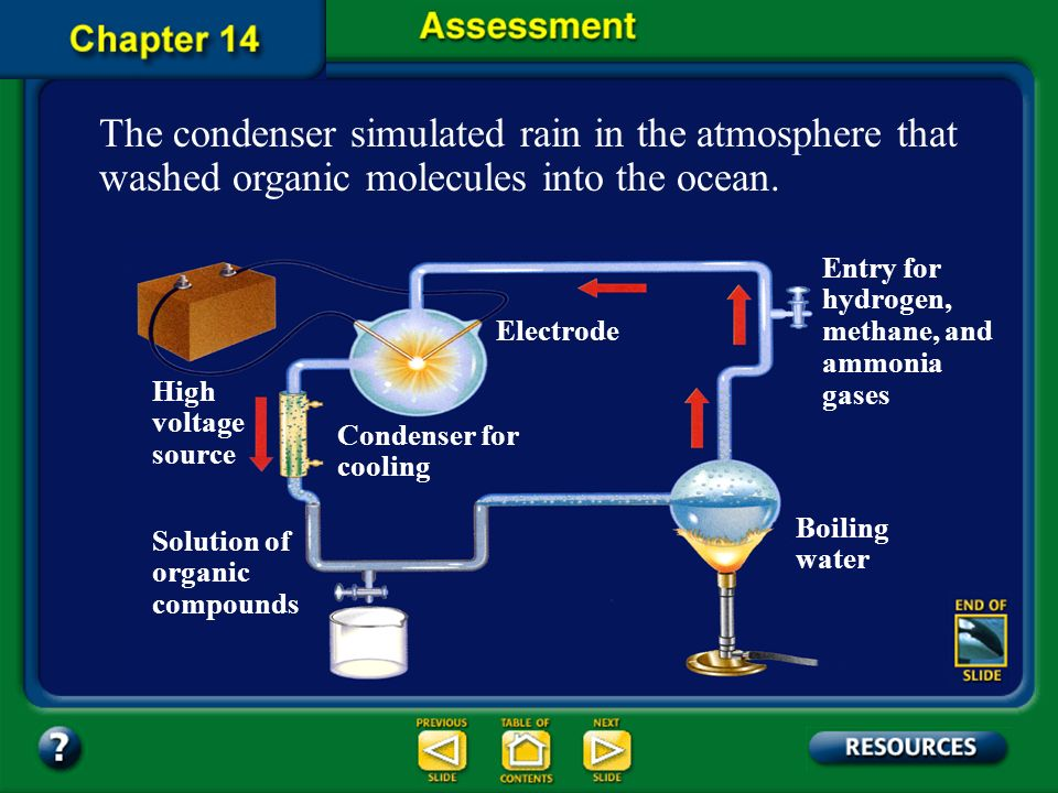 The condenser simulated rain in the atmosphere that washed organic molecules into the ocean.