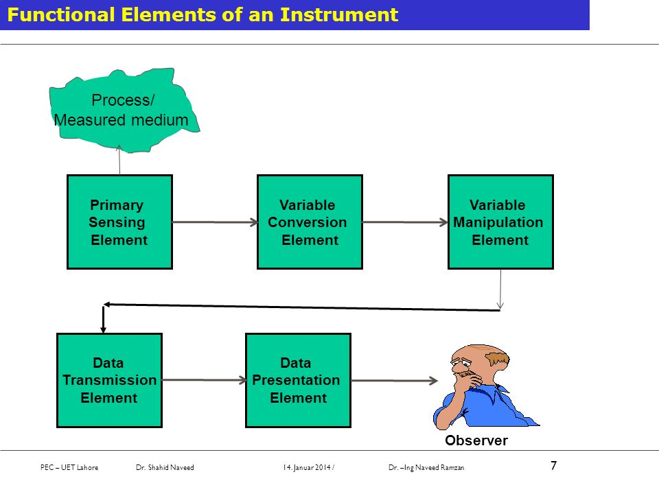 Functional Elements of an Instrument