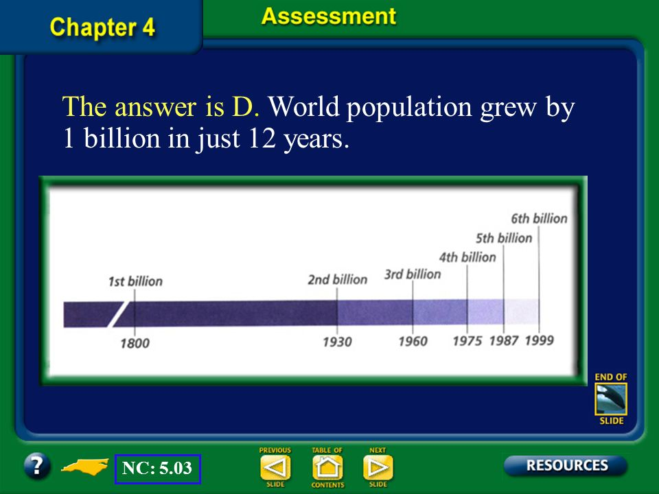 The answer is D. World population grew by 1 billion in just 12 years.