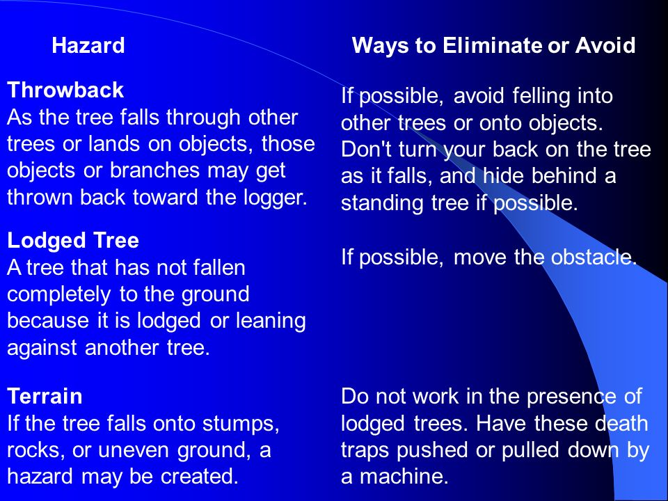 Hazard Ways to Eliminate or Avoid.