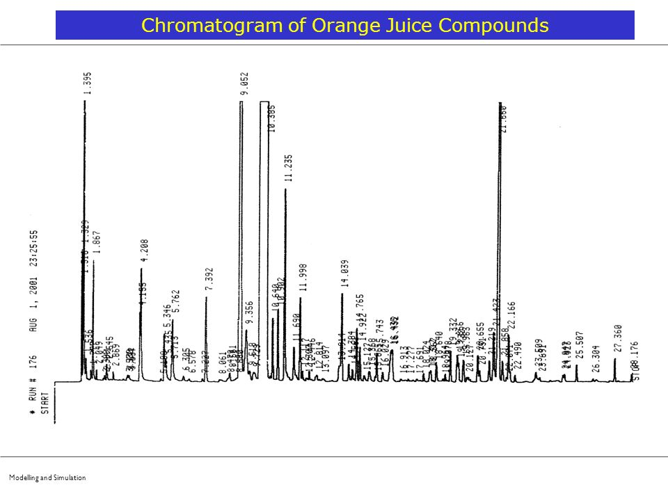 Chromatogram of Orange Juice Compounds