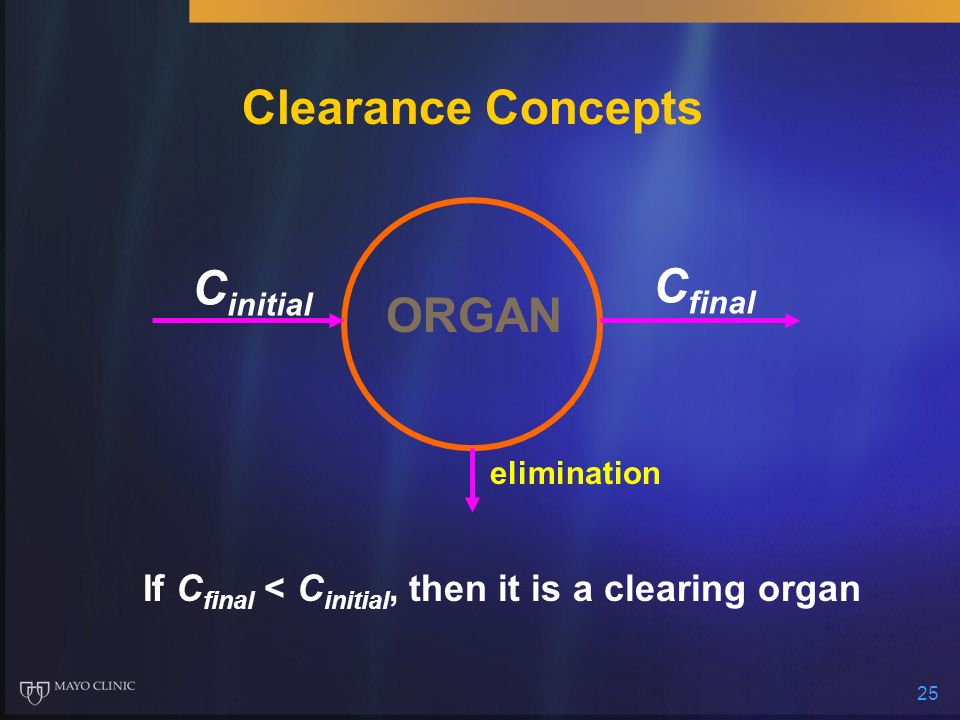 Clearance Concepts Cinitial Cfinal ORGAN