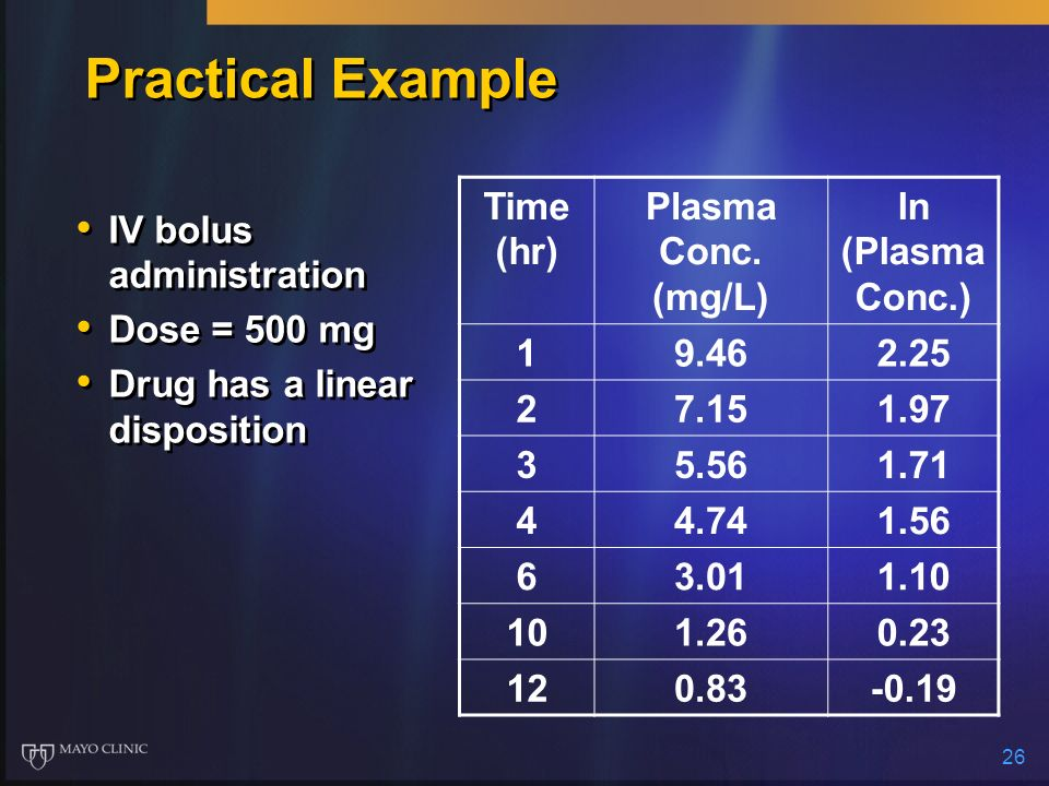 Practical Example Time (hr) Plasma Conc. (mg/L) ln (PlasmaConc.) 1