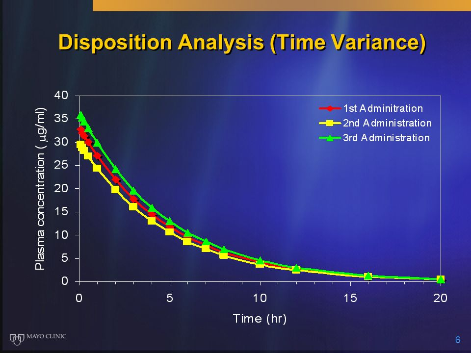 Disposition Analysis (Time Variance)