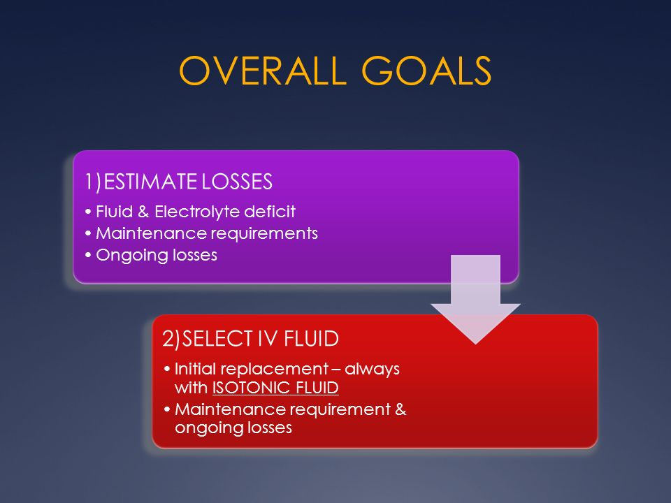 OVERALL GOALS 1)ESTIMATE LOSSES Fluid & Electrolyte deficit