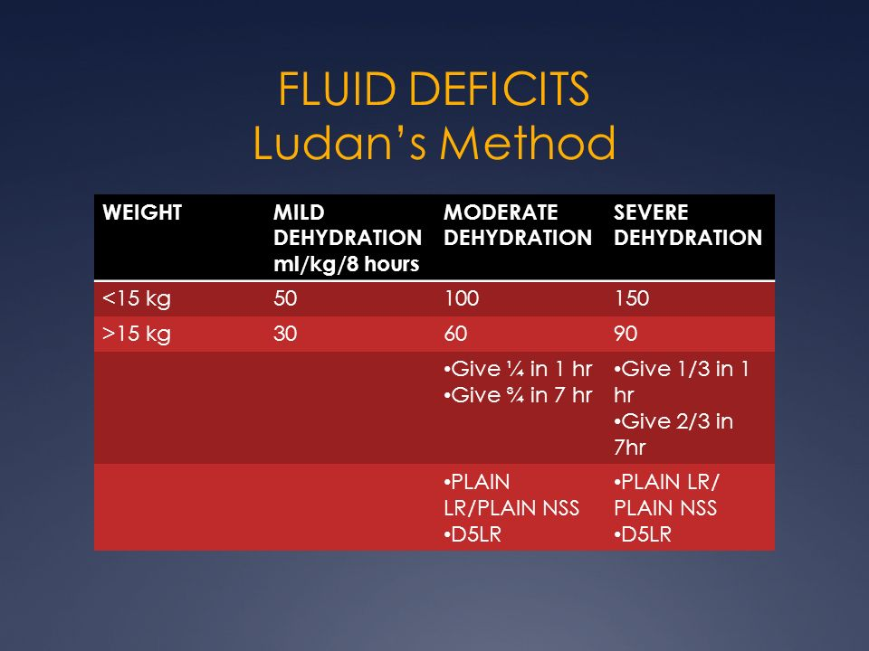 FLUID DEFICITS Ludan's Method
