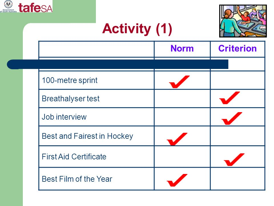 Activity (1) Norm Criterion 100-metre sprint Breathalyser test