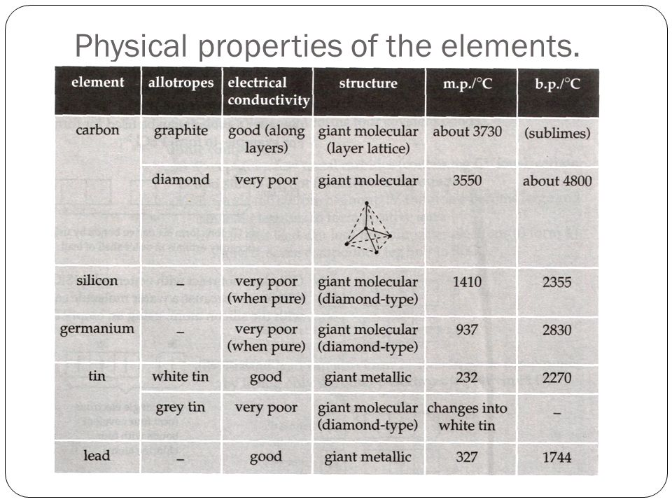 Physical properties of the elements.