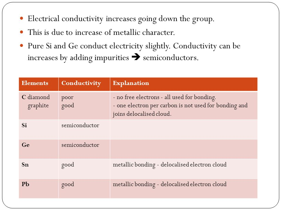 Electrical conductivity increases going down the group.