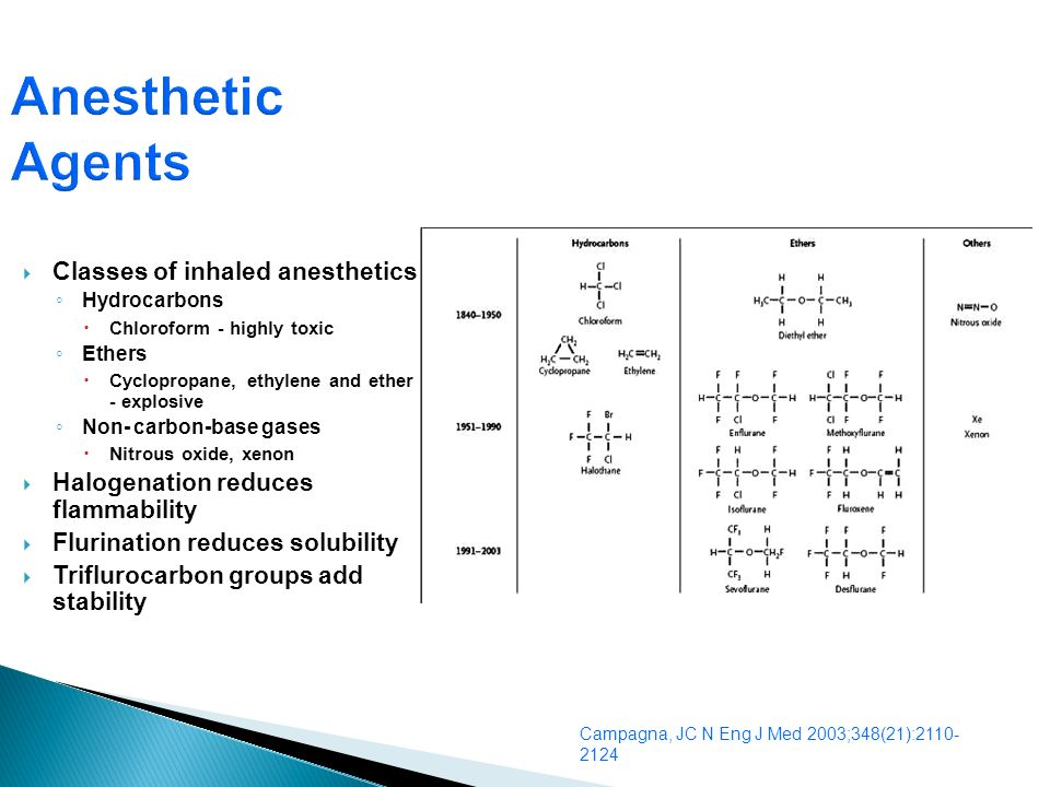 Anesthetic Agents Classes of inhaled anesthetics