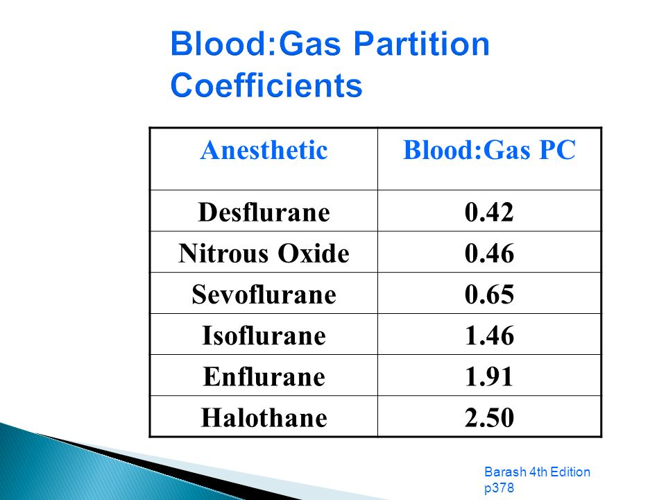 Blood:Gas Partition Coefficients