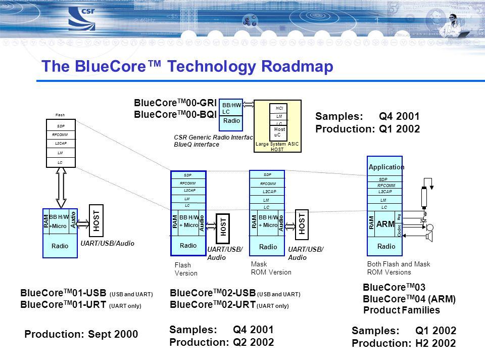 The BlueCore™ Technology Roadmap