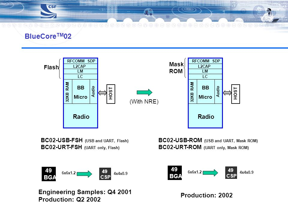 BlueCoreTM02 Engineering Samples: Q4 2001 Production: Q2 2002