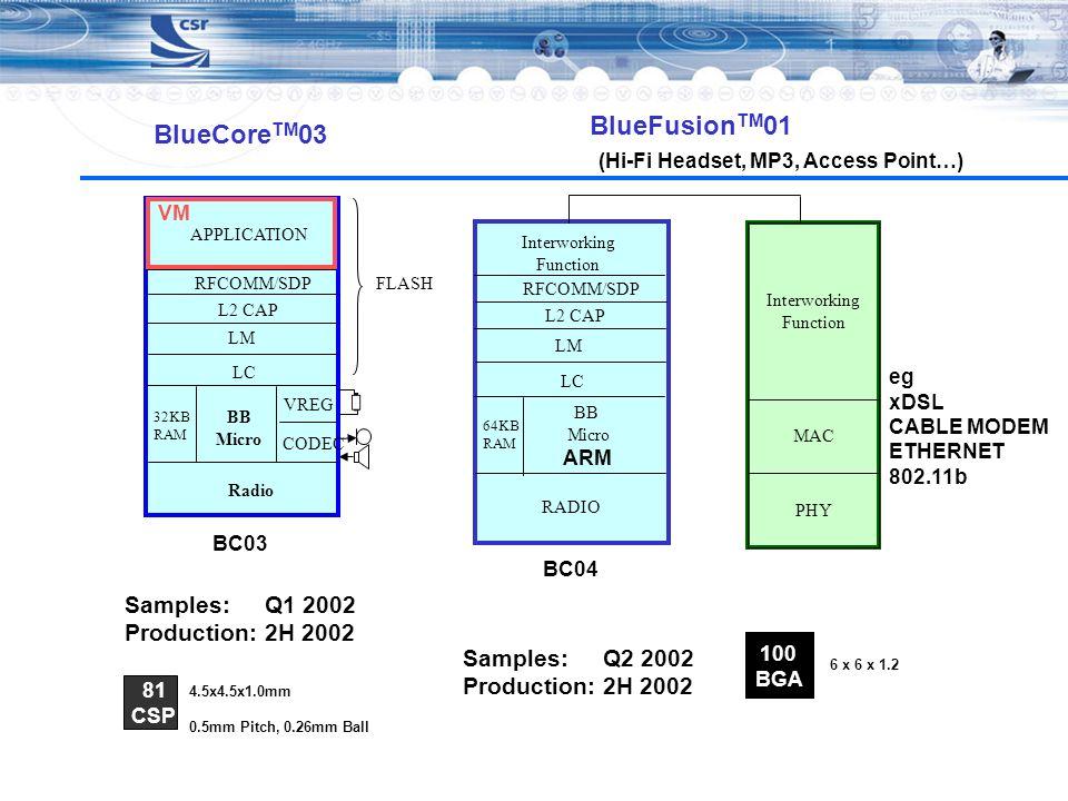 BlueFusionTM01 BlueCoreTM03 Samples: Q1 2002 Production: 2H 2002
