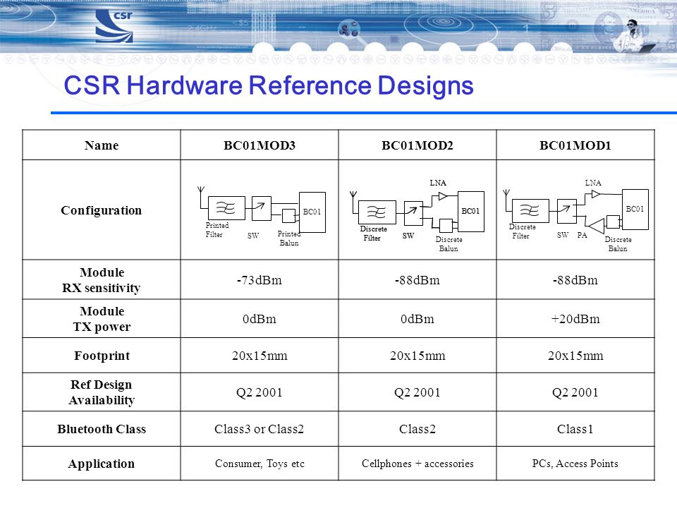 CSR Hardware Reference Designs
