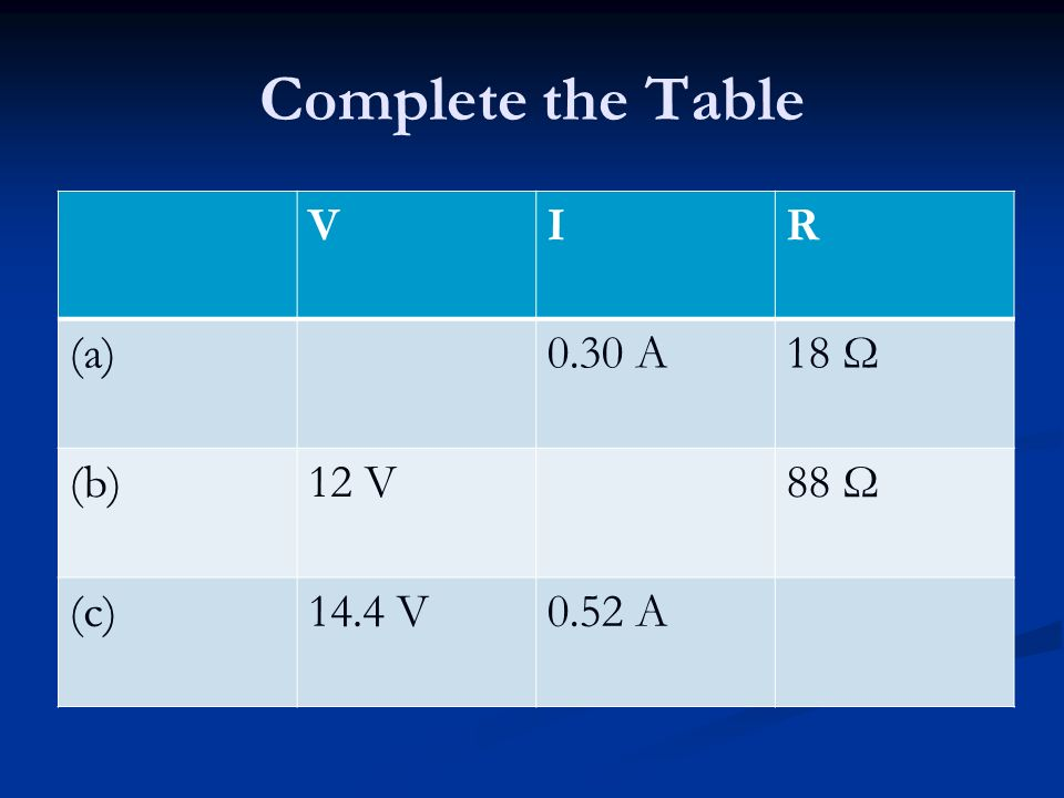 Complete the Table V I R (a) 0.30 A 18 Ω (b) 12 V 88 Ω (c) 14.4 V