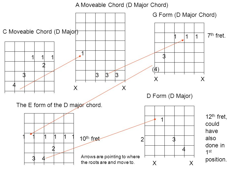 A Moveable Chord (D Major Chord)