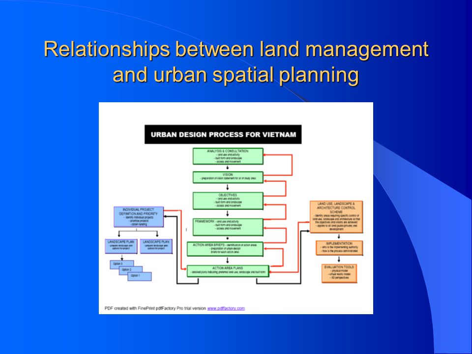 Relationships between land management and urban spatial planning