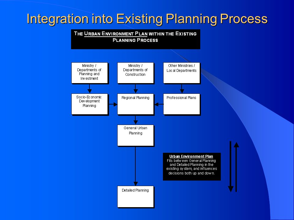 Integration into Existing Planning Process