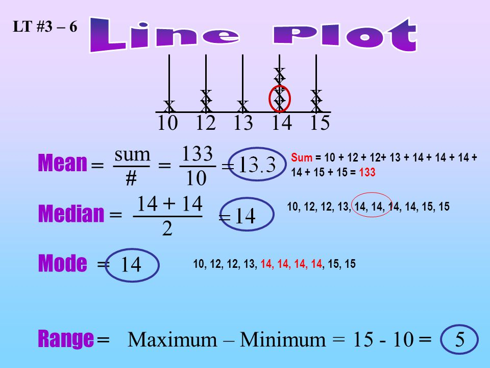LT #3 – 6 Line Plot 10 12 13 14 15 sum # 133 Mean = = 10 14 + 14