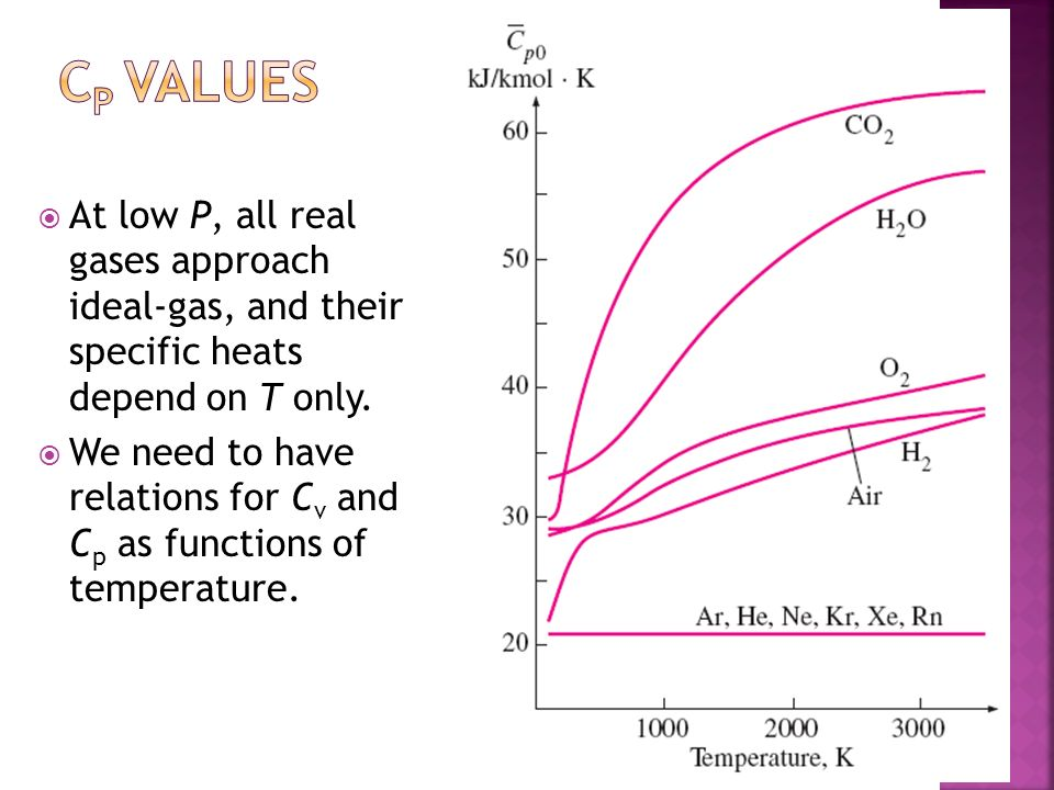 Cp values At low P, all real gases approach ideal-gas, and their specific heats depend on T only.