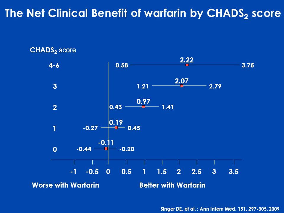 The Net Clinical Benefit of warfarin by CHADS2 score