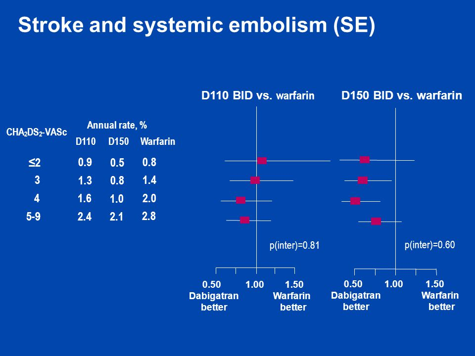 Stroke and systemic embolism (SE)