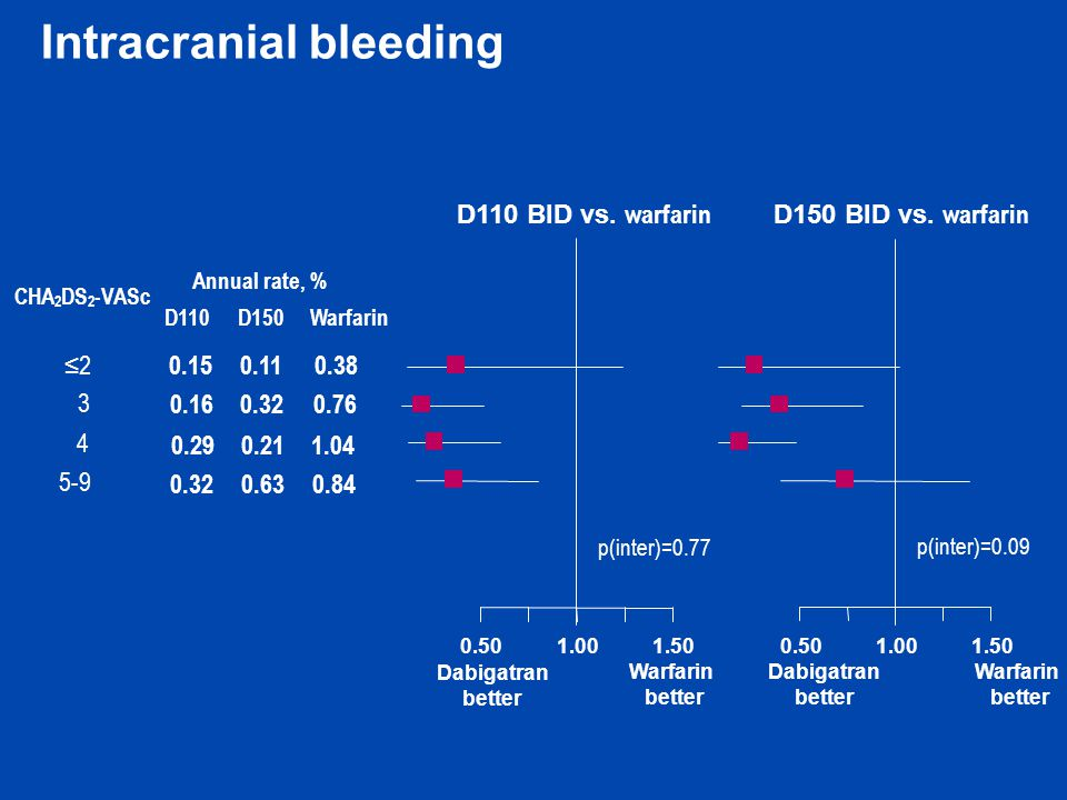 Intracranial bleeding