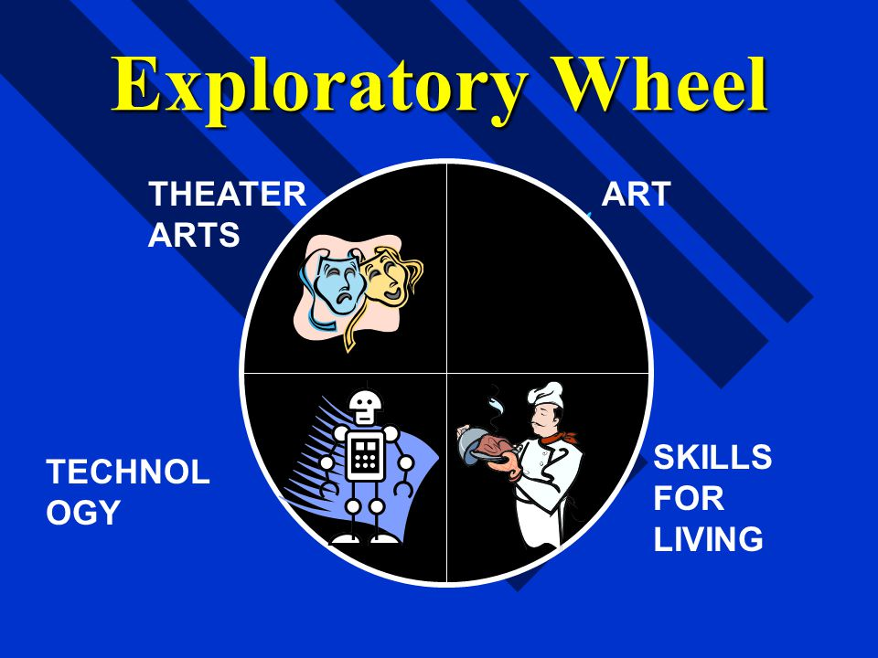 Exploratory Wheel THEATER ARTS ART SKILLS FOR LIVING TECHNOLOGY