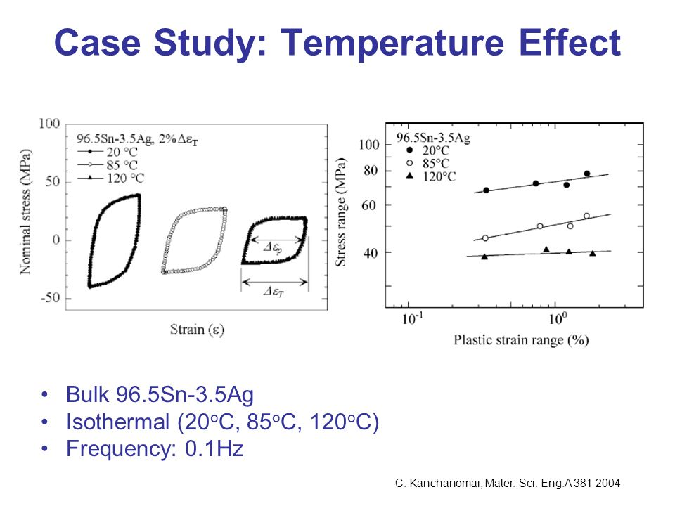 Case Study: Temperature Effect