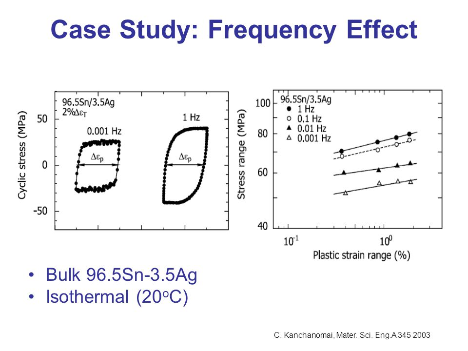 Case Study: Frequency Effect